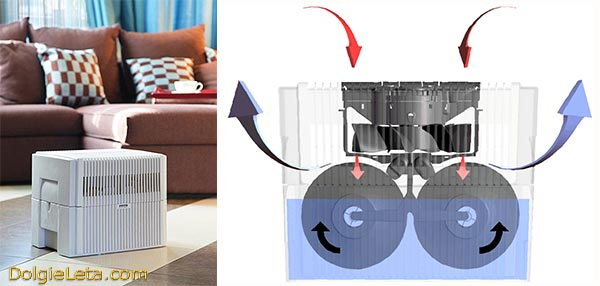 Как работают домашние увлажнители воздуха и как пользоваться.