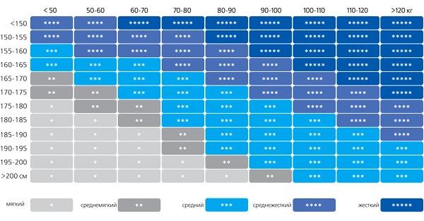 Таблица жесткости матрасов для правильного подбора.